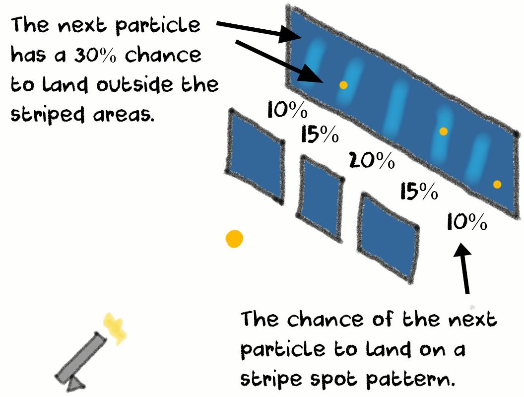 quantum physics probability