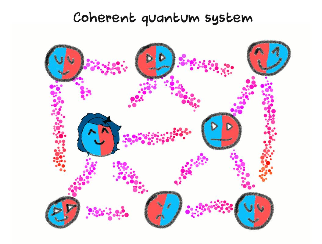 coherent quantum system