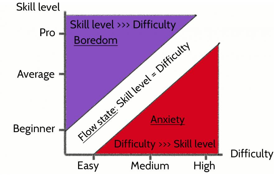 flow anxiety boredom