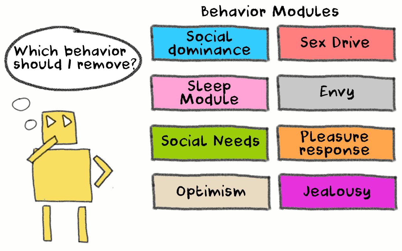 biological drives and motivation