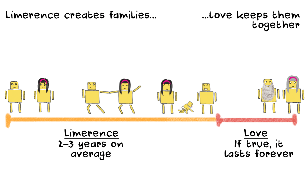 How long limerence lasts