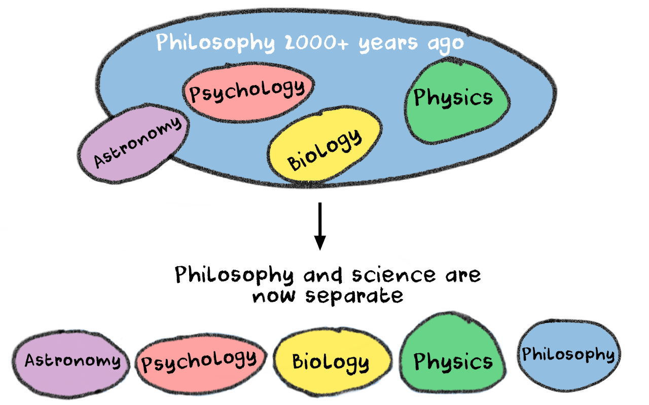 The difference between philosophy now and then in a diagram illustration