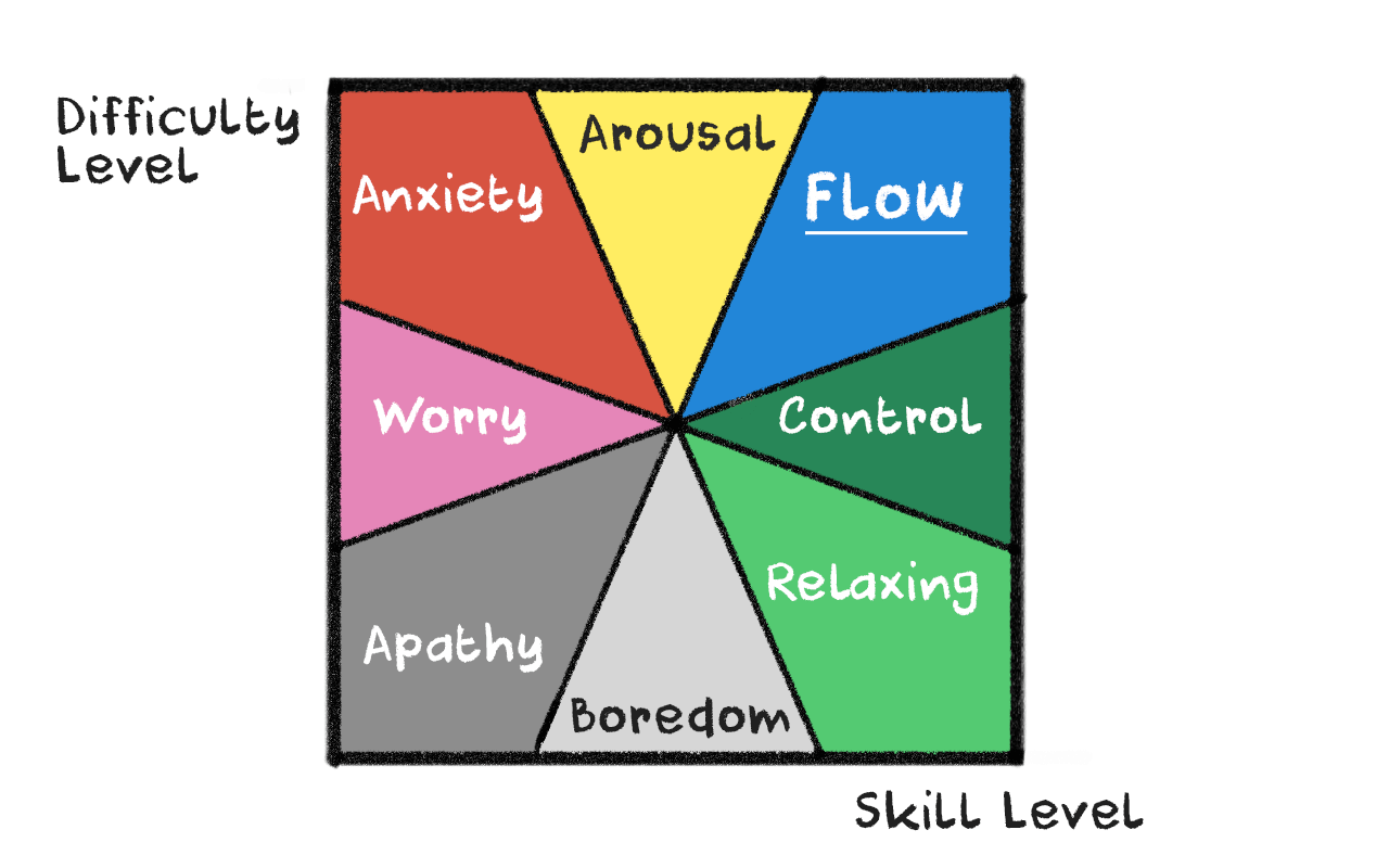 flow model psychology